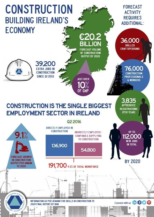 Construction-in-Ireland-infographic V3 (002)